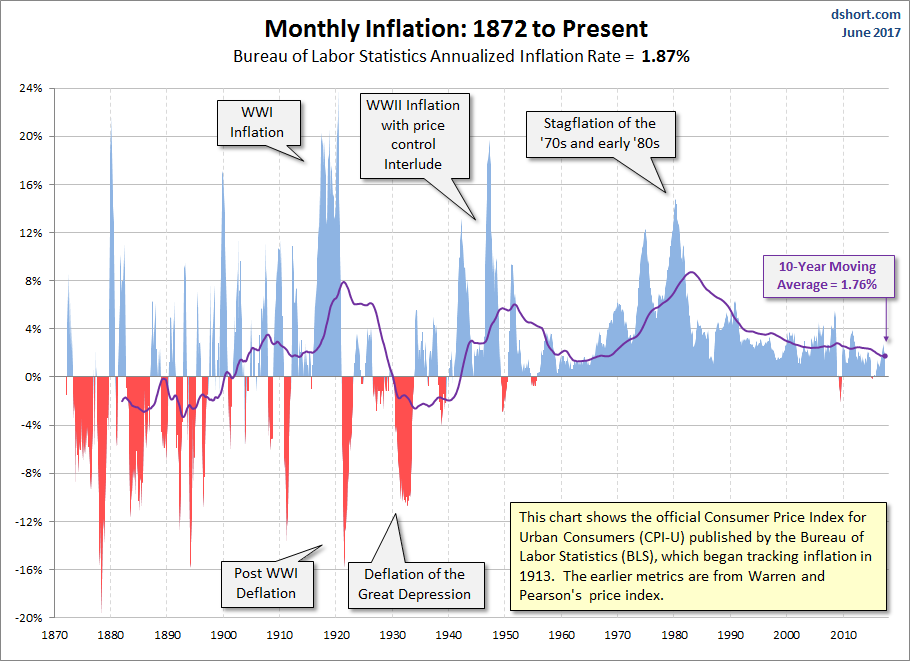 Monthly Inflation: 1872 to Present